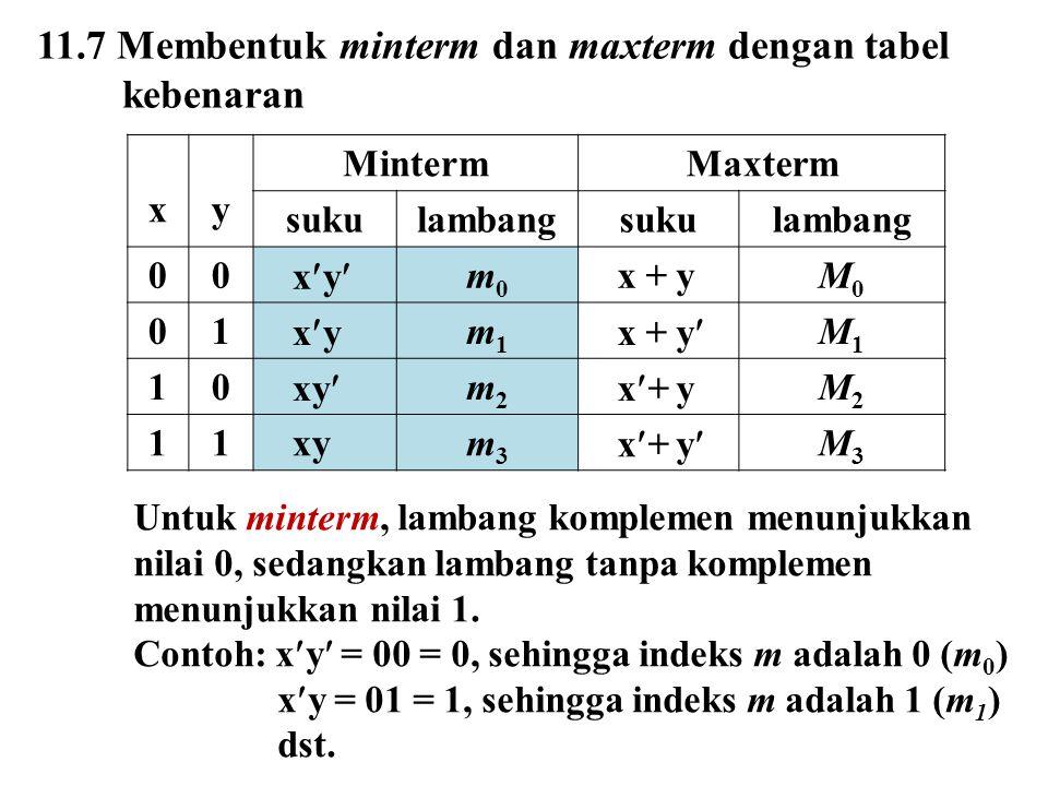 11.7 Membentuk minterm dan maxterm dengan tabel kebenaran xy MintermMaxterm sukulambangsukulambang 00 xy m0m0 x + yM0M0 01 xy m1m1 x + y M1M1 10 xy m2