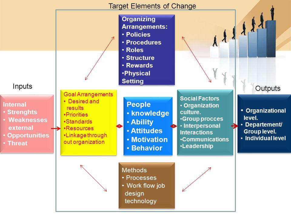 Organizing Arrangements: Policies Procedures Roles Structure Rewards Physical Setting Organizing Arrangements: Policies Procedures Roles Structure Rew