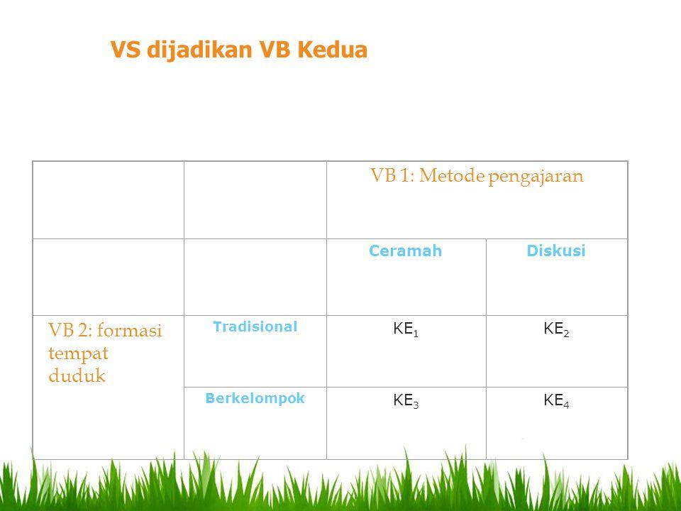 VB 1: Metode pengajaran CeramahDiskusi VB 2: formasi tempat duduk Tradisional KE 1 KE 2 Berkelompok KE 3 KE 4 VS dijadikan VB Kedua