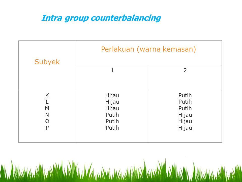Subyek Perlakuan (warna kemasan) 12 KLMNOPKLMNOP Hijau Putih Hijau Intra group counterbalancing