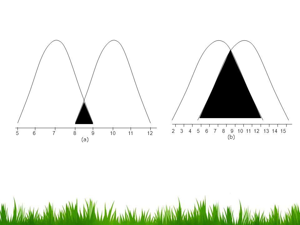 VARIANS Varians: salah satu pengukuran penyebaran sejumlah skor yg menunjukkan berapa jauh skor tersebut menyebar & berapa besar derajat perbedaan antara satu skor dengan skor lainnya.