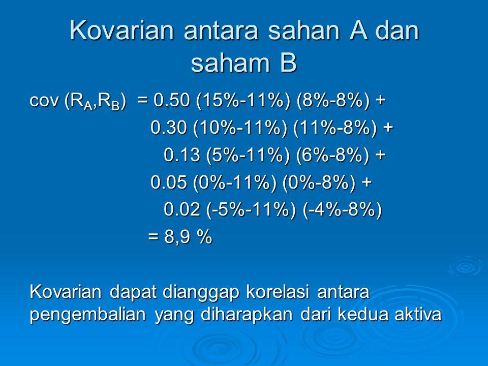 Kovarian antara sahan A dan saham B cov (R A,R B ) = 0.50 (15%-11%) (8%-8%) + 0.30 (10%-11%) (11%-8%) + 0.30 (10%-11%) (11%-8%) + 0.13 (5%-11%) (6%-8%