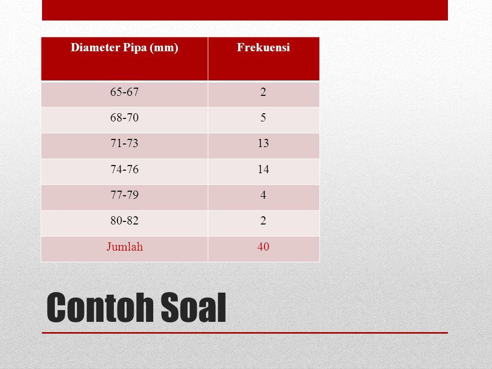 Contoh Soal Diameter Pipa (mm)Frekuensi 65-672 68-705 71-7313 74-7614 77-794 80-822 Jumlah40