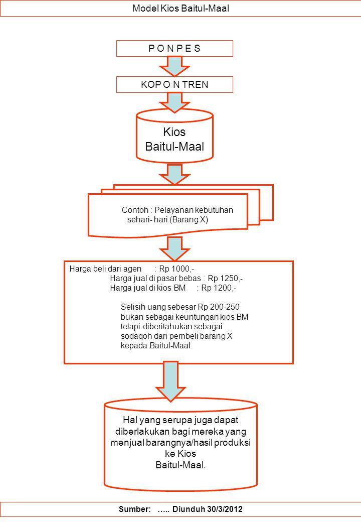 Model Kios Baitul-Maal P O N P E S Sumber: ….. Diunduh 30/3/2012 Kios Baitul-Maal KOP O N TREN Contoh : Pelayanan kebutuhan sehari- hari (Barang X) Ha