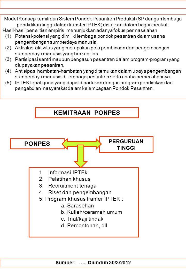 Model Konsep kemitraan Sistem Pondok Pesantren Produktif (SP dengan lembaga pendidikan tinggi dalam transfer IPTEK) disajikan dalam bagan berikut : Ha