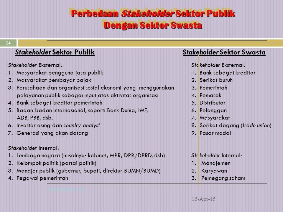 Perbedaan Stakeholder Sektor Publik Dengan Sektor Swasta 16-Apr-15 14 Sumber: Mardiasmo, 2002 Stakeholder Eksternal: 1.