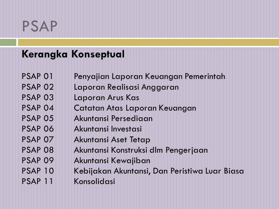 Standar yang Ada IAIKomite Standar Akuntansi Pemerintahan (KSAP) PemerintahPernyataan Standar Akuntansi Pemerintah (PSAP) IFACInternational Public Sec