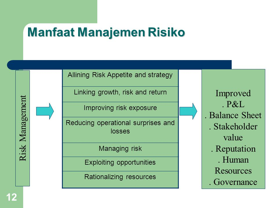 12 Manfaat Manajemen Risiko Risk Management Allining Risk Appetite and strategy Linking growth, risk and return Improving risk exposure Reducing operational surprises and losses Managing risk Exploiting opportunities Rationalizing resources Improved.