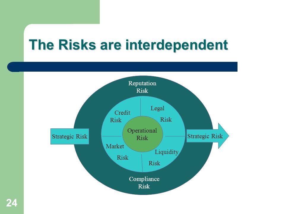 24 The Risks are interdependent Operational Risk Credit Risk Legal Risk Market Risk Liquidity Risk Reputation Risk Compliance Risk Strategic Risk