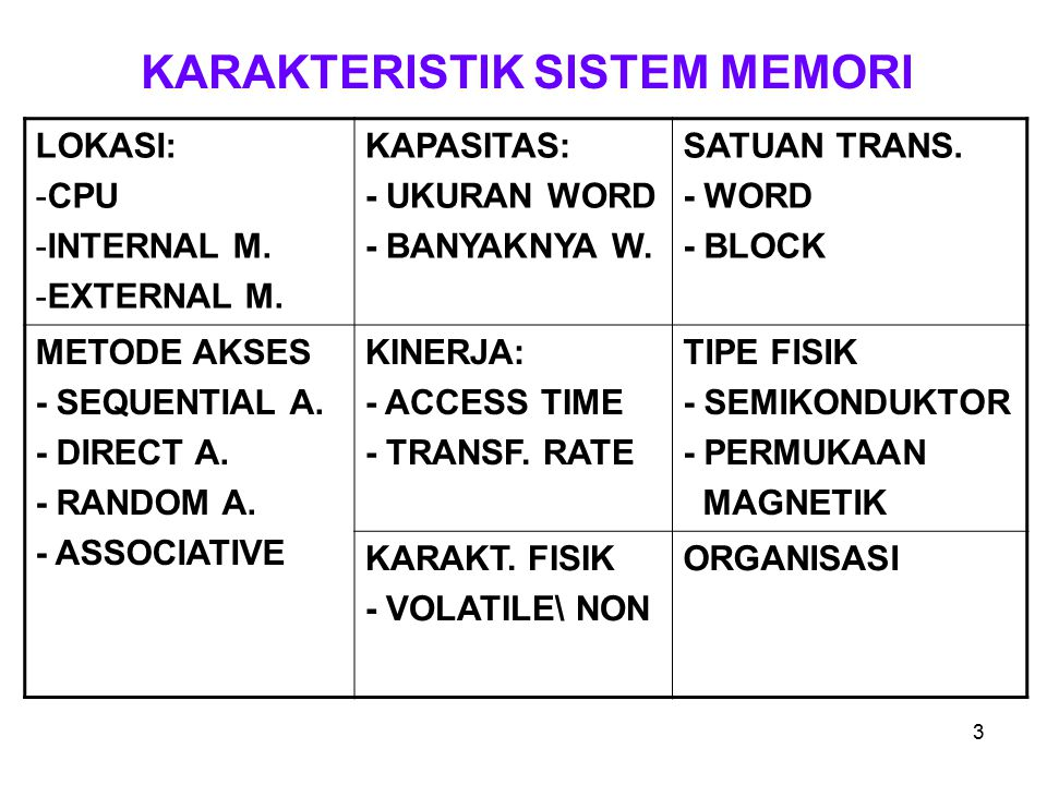 3 KARAKTERISTIK SISTEM MEMORI LOKASI: -CPU -INTERNAL M.