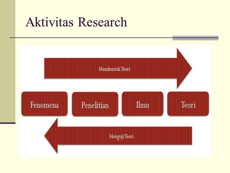 Research Process Pendefinisian dan Perumusan Masalah Studi Pendahuluan Perumusan Hipotesis Pengumpulan Data Populasi dan sampel Instrume n Penelitia n Pengujian Validitas dan Reliabilita s Analisis Data Kesimpulan dan Rekomendas i Penyusuna n Laporan Hasil Penelitian Observasi Survey Kelayakan