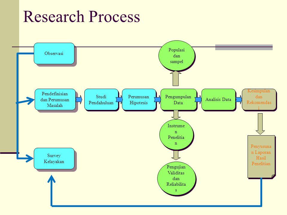 Research Process Pendefinisian dan Perumusan Masalah Studi Pendahuluan Perumusan Hipotesis Pengumpulan Data Populasi dan sampel Instrume n Penelitia n