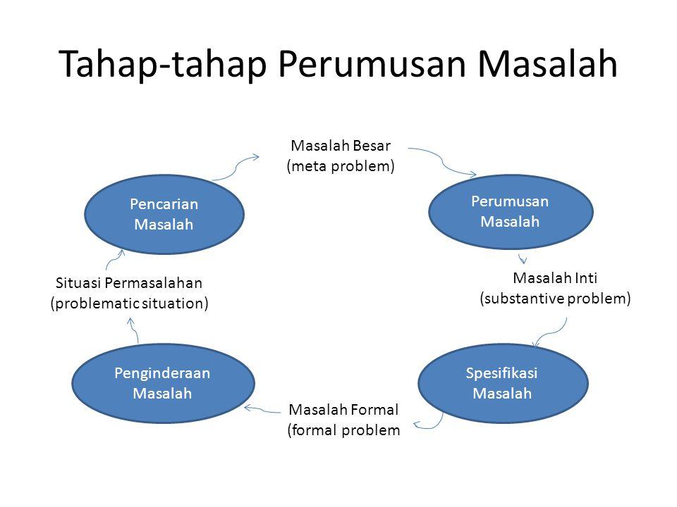 Tahap-tahap Perumusan Masalah Masalah Besar (meta problem) Masalah Inti (substantive problem) Masalah Formal (formal problem Situasi Permasalahan (problematic situation) Perumusan Masalah Spesifikasi Masalah Penginderaan Masalah Pencarian Masalah