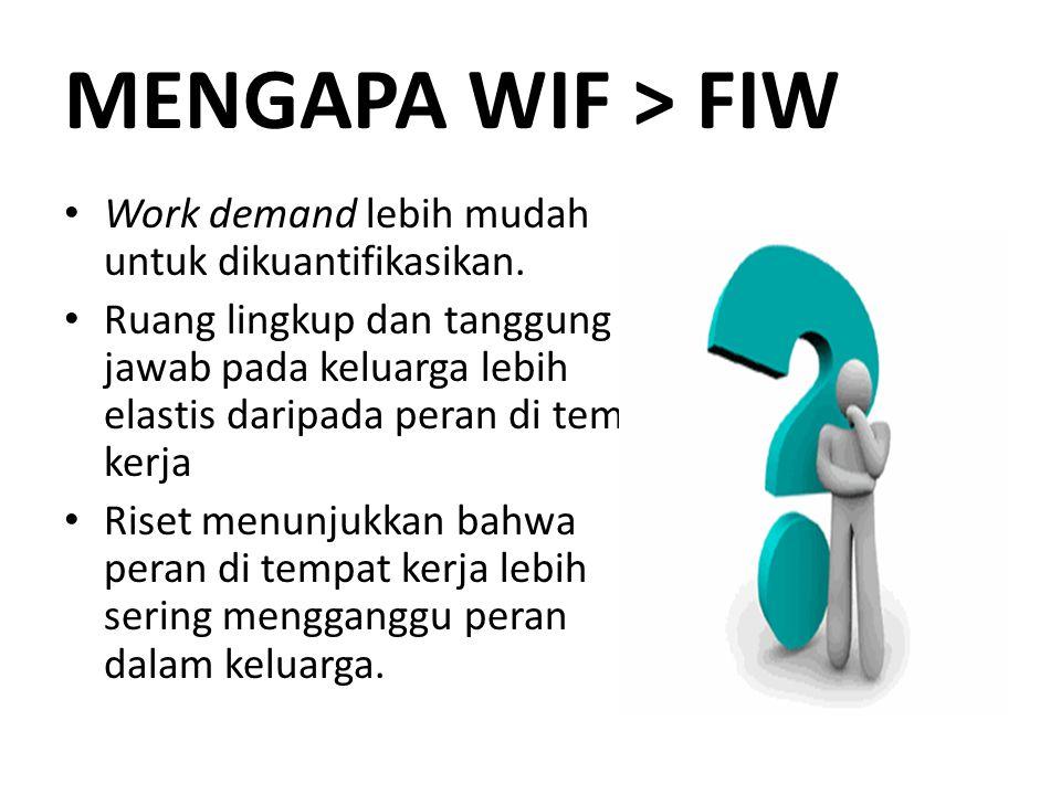 MENGAPA WIF > FIW Work demand lebih mudah untuk dikuantifikasikan. Ruang lingkup dan tanggung jawab pada keluarga lebih elastis daripada peran di temp