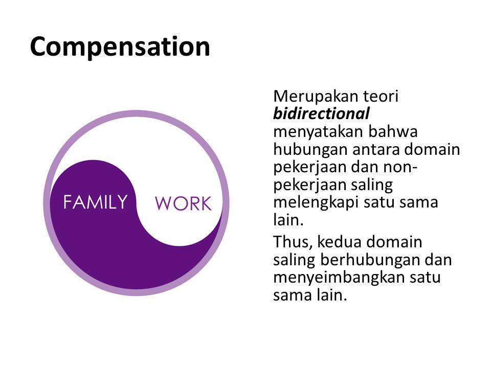 Compensation Merupakan teori bidirectional menyatakan bahwa hubungan antara domain pekerjaan dan non- pekerjaan saling melengkapi satu sama lain. Thus