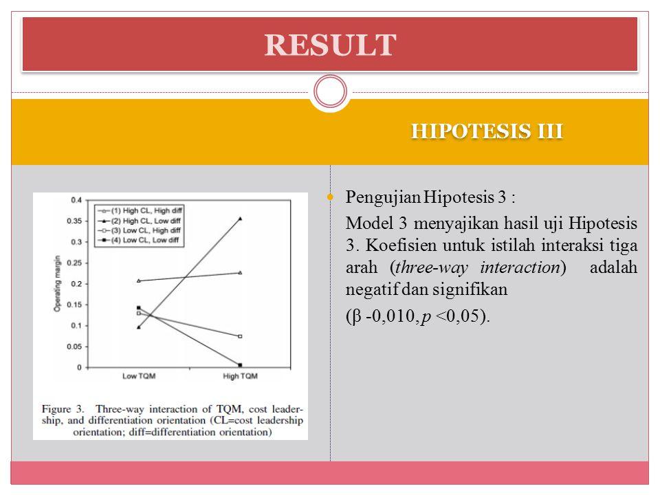 HIPOTESIS III Pengujian Hipotesis 3 : Model 3 menyajikan hasil uji Hipotesis 3.