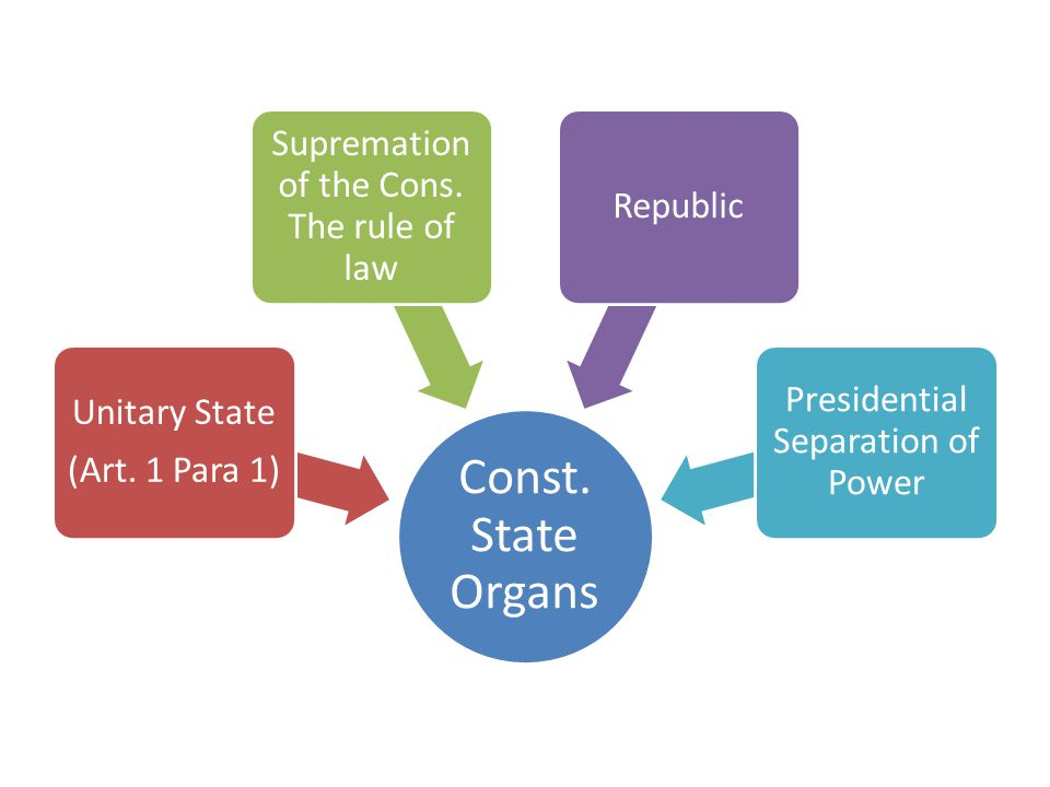 Const.State Organs Unitary State (Art. 1 Para 1) Supremation of the Cons.