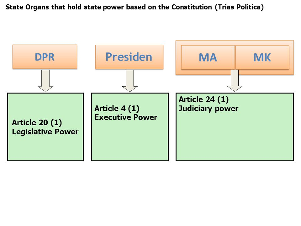 Article 24 (1) Judiciary power MA MK Article 4 (1) Executive Power Presiden State Organs that hold state power based on the Constitution (Trias Politica) Article 20 (1) Legislative Power DPR