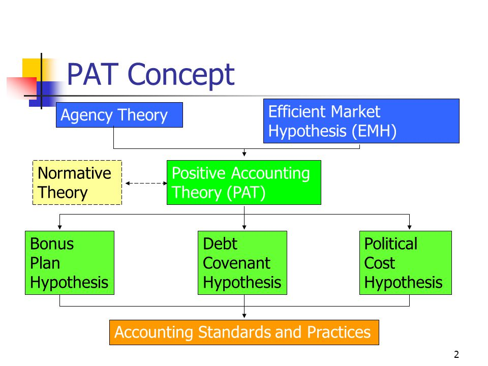 3 Positive Accounting Theory Watts and Zimmerman in 1978 and 1986 Apply to Positive Theory of Economic