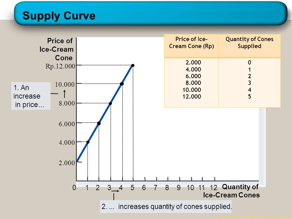 Example: Krisna's Supply Schedule Copyright © 2004 South-Western Price of Ice-Cream Cone (Rp) Quantity of Cones Supplied 2.000 4.000 6.000 8.000 10.00