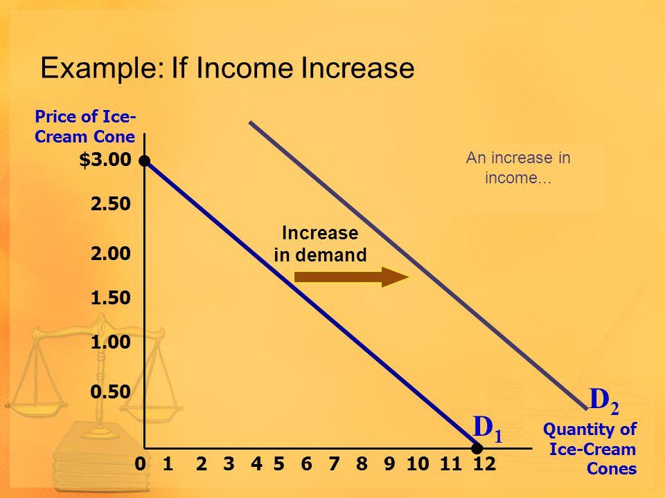 Demand Curve Shifts Price of Ice-Cream Cone Quantity of Ice-Cream Cones Increase in demand Decrease in demand Demand curve,D 3 Demand curve,D 1 Demand