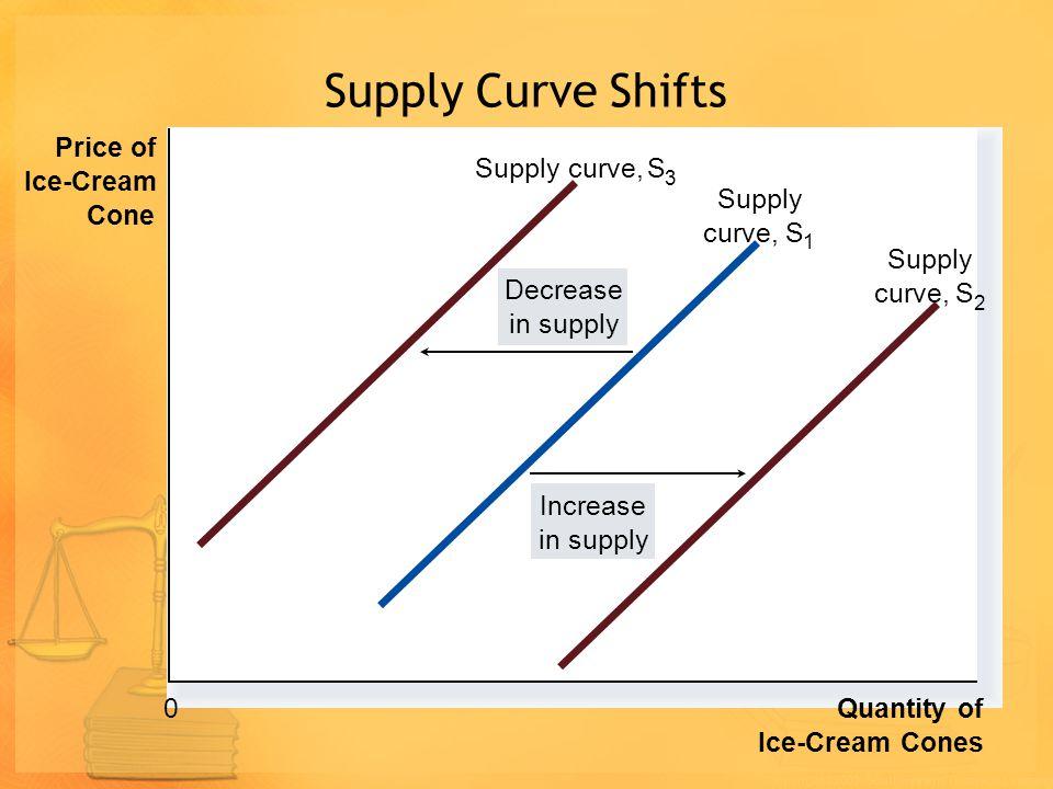 Example: If Income Decrease $3.00 2.50 2.00 1.50 1.00 0.50 213456789101211 Price of Ice- Cream Cone Quantity of Ice-Cream Cones 0 Decrease in demand A