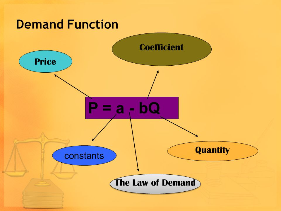 Demand and Supply Functions Demand Function: P D = a - bQ P D = 8.000 – 0,02 Q Supply Function: P D = a + bQ P s = 8.000 + 0,02 Q