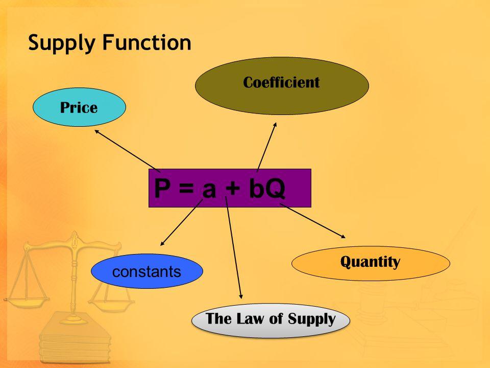 Demand Function P = a - bQ Price constants Quantity Coefficient The Law of Demand The Law of Demand