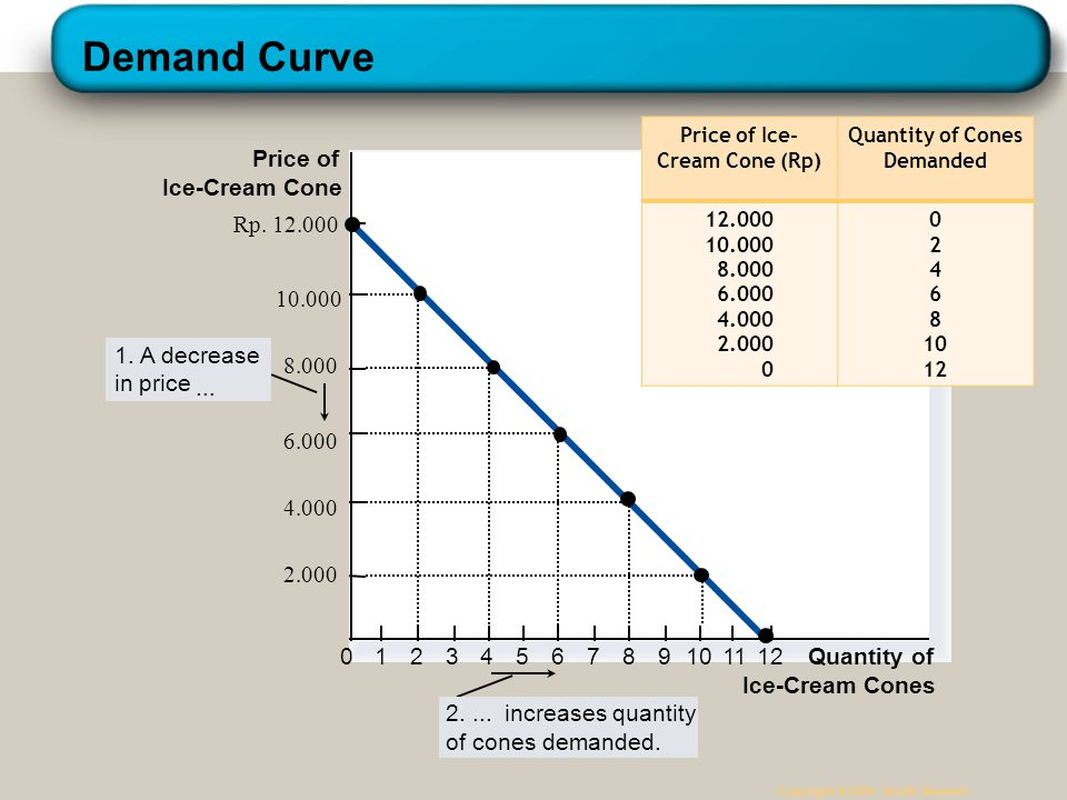 Example: Kartini's Demand Schedule Copyright © 2004 South-Western Price of Ice-Cream Cone (Rp) Quantity of Cones Demanded 12.000 10.000 8.000 6.000 4.