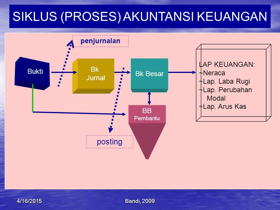 Bandi, 20094/16/2015 BB Pembantu SIKLUS (PROSES) AKUNTANSI KEUANGAN Bukti Bk Jurnal Bk Besar LAP KEUANGAN: ~Neraca ~Lap.