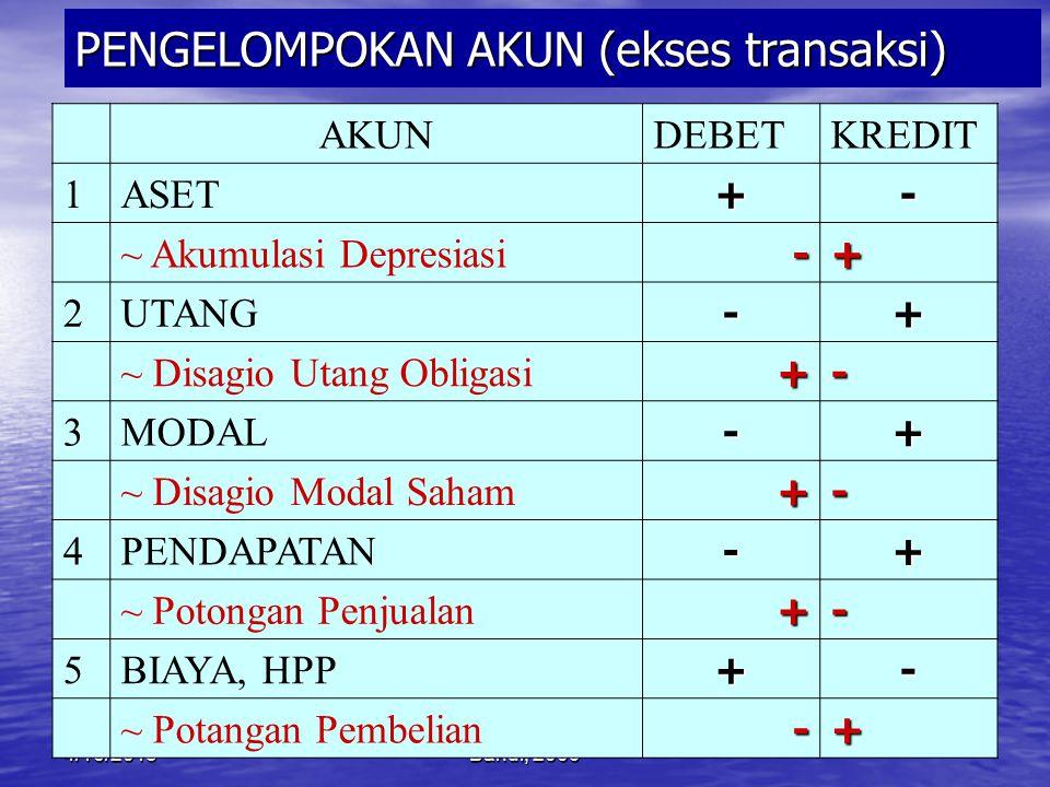 4/16/2015Bandi, 2009 PERSAMAAN DASAR (dlm ekses transaksi) Kredit/kananDebet/kiri = 3 4 1 2 ASET UTANGMODALPendapatn(Biaya) ++ -- - + ØØØØ Atau - ØØØ+