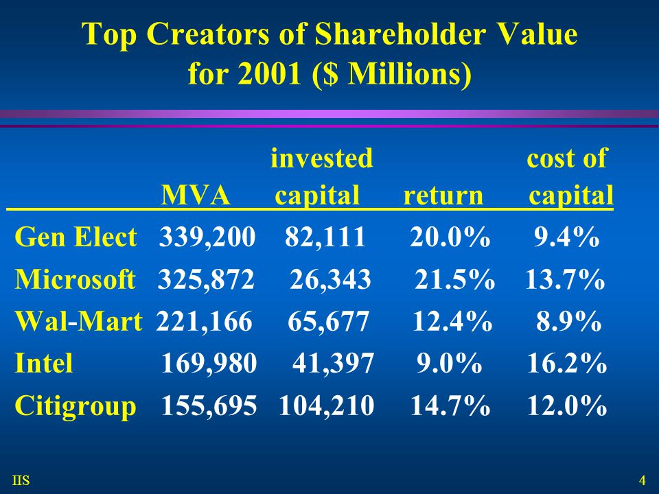 4 IIS Top Creators of Shareholder Value for 2001 ($ Millions) invested cost of MVA capital return capital Gen Elect 339,200 82,111 20.0%9.4% Microsoft 325,872 26,343 21.5% 13.7% Wal-Mart 221,166 65,677 12.4% 8.9% Intel 169,980 41,397 9.0% 16.2% Citigroup 155,695 104,210 14.7% 12.0%