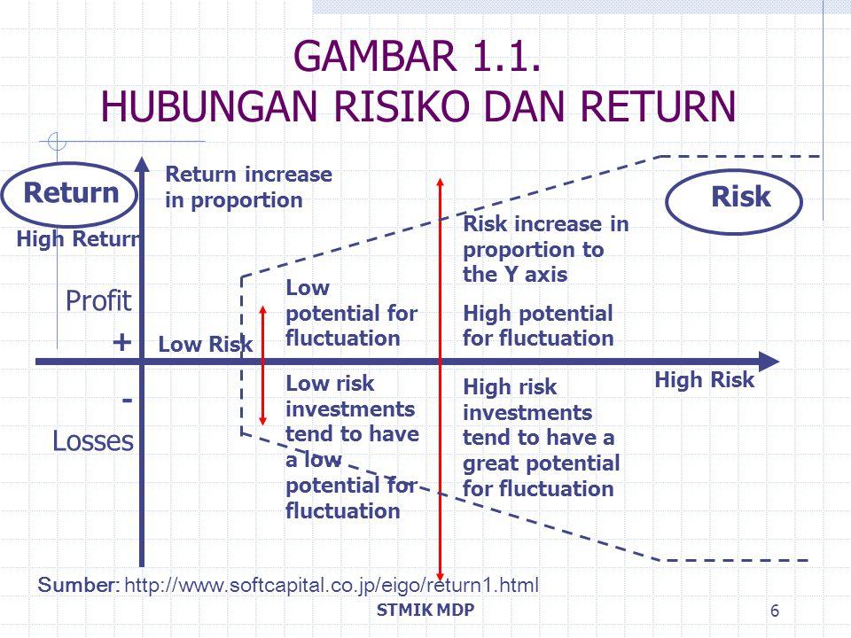 STMIK MDP 6 GAMBAR 1.1. HUBUNGAN RISIKO DAN RETURN Profit + - Losses Return Risk High Return High Risk Low Risk Low potential for fluctuation Low risk