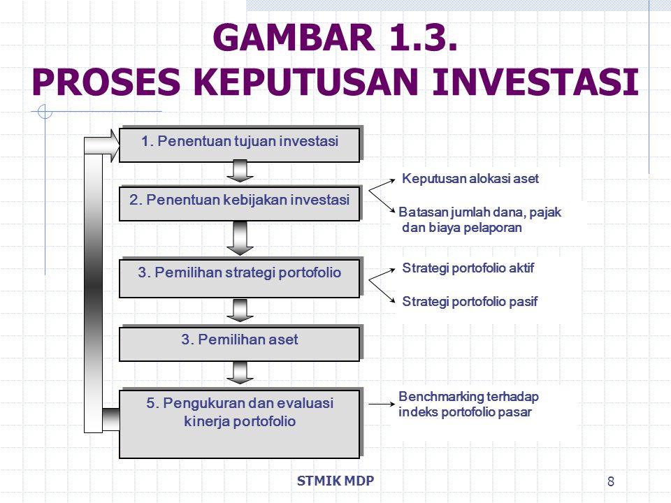 STMIK MDP 8 GAMBAR 1.3. PROSES KEPUTUSAN INVESTASI Batasan jumlah dana, pajak dan biaya pelaporan Keputusan alokasi aset 1. Penentuan tujuan investasi