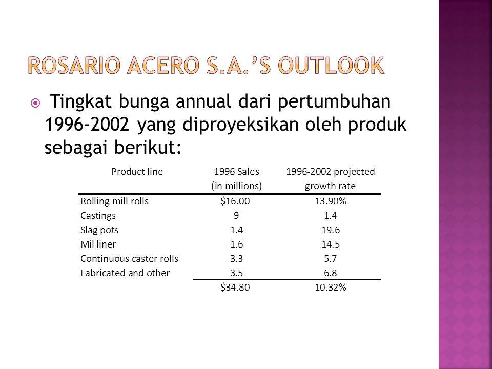  Tingkat bunga annual dari pertumbuhan 1996-2002 yang diproyeksikan oleh produk sebagai berikut: