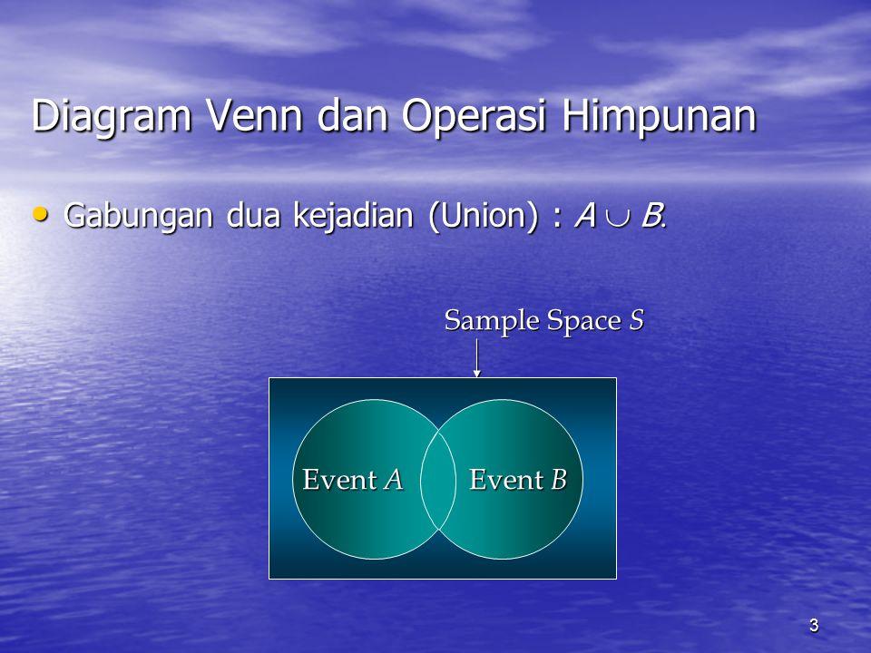 3 Gabungan dua kejadian (Union) : A  B  Gabungan dua kejadian (Union) : A  B  Diagram Venn dan Operasi Himpunan Sample Space S Event A Event B