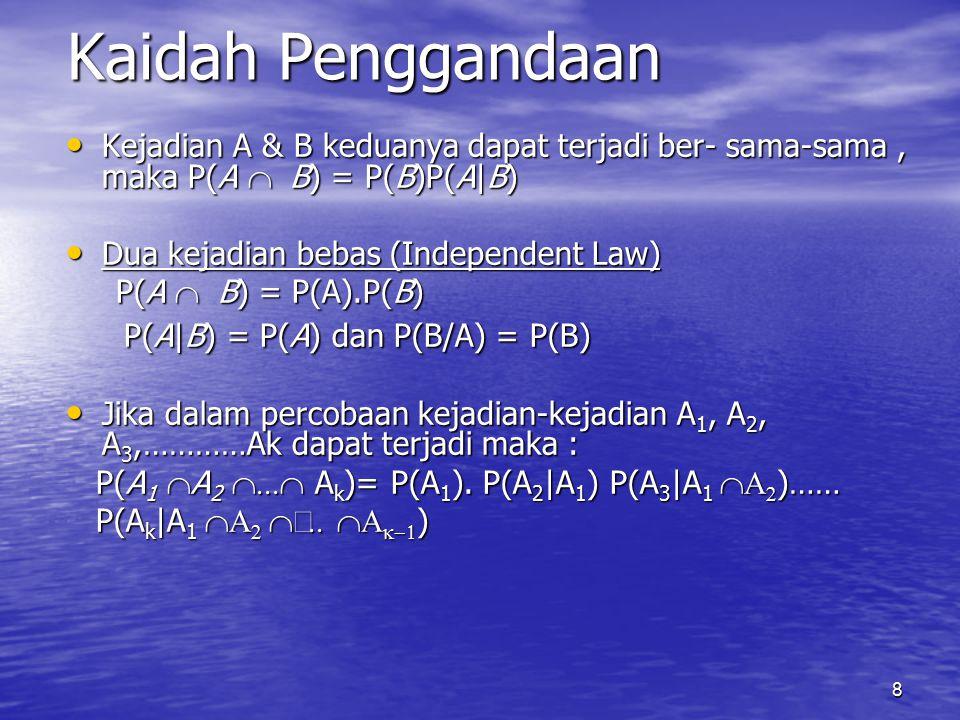 8 Kaidah Penggandaan Kejadian A & B keduanya dapat terjadi ber- sama-sama, maka P(A   B) = P(B)P(A|B) Kejadian A & B keduanya dapat terjadi ber- sama-sama, maka P(A   B) = P(B)P(A|B) Dua kejadian bebas (Independent Law) Dua kejadian bebas (Independent Law) P(A   B) = P(A).P(B) P(A   B) = P(A).P(B) P(A|B) = P(A) dan P(B/A) = P(B) P(A|B) = P(A) dan P(B/A) = P(B) Jika dalam percobaan kejadian-kejadian A 1, A 2, A 3,…………Ak dapat terjadi maka : Jika dalam percobaan kejadian-kejadian A 1, A 2, A 3,…………Ak dapat terjadi maka : P(A 1  A 2  A k )= P(A 1 ).