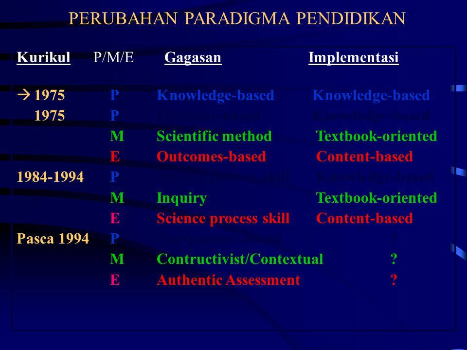 PERUBAHAN PARADIGMA PENDIDIKAN Kurikul P/M/E Gagasan Implementasi  1975PKnowledge-based Knowledge-based 1975POutcome-based Knowledge-based MScientifi
