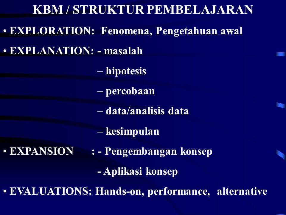 KBM / STRUKTUR PEMBELAJARAN EXPLORATION: Fenomena, Pengetahuan awal EXPLANATION: - masalah – hipotesis – percobaan – data/analisis data – kesimpulan E