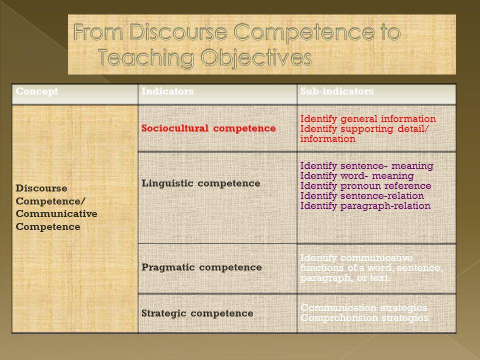 Selesai pembelajaran peserta didik dapat: 1 Menyampaikan pesan secara lisan atau tertulis dalam bentuk prosedur 2.