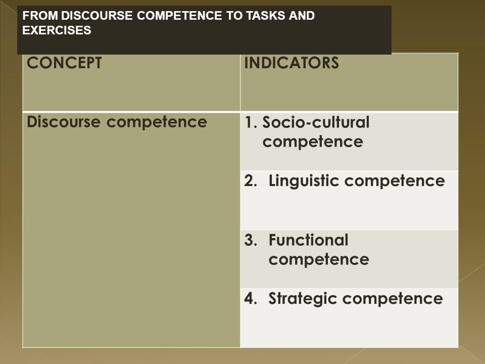 CONCEPTINDICATORS Discourse competence1.Socio-cultural competence 2.Linguistic competence 3.Functional competence 4.Strategic competence FROM DISCOURSE COMPETENCE TO TASKS AND EXERCISES