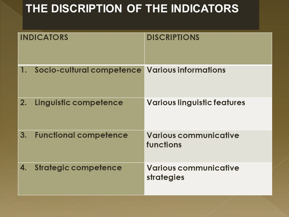 INDICATORSDISCRIPTIONS 1.Socio-cultural competenceVarious informations 2.Linguistic competenceVarious linguistic features 3.Functional competenceVarious communicative functions 4.Strategic competenceVarious communicative strategies THE DISCRIPTION OF THE INDICATORS