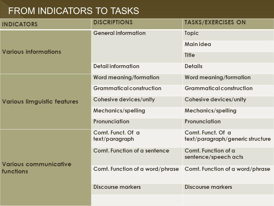 1.Mengidentifikasi berbagai informasi 2. Mengidentifikasi berbagai ciri kebahasaan 3.