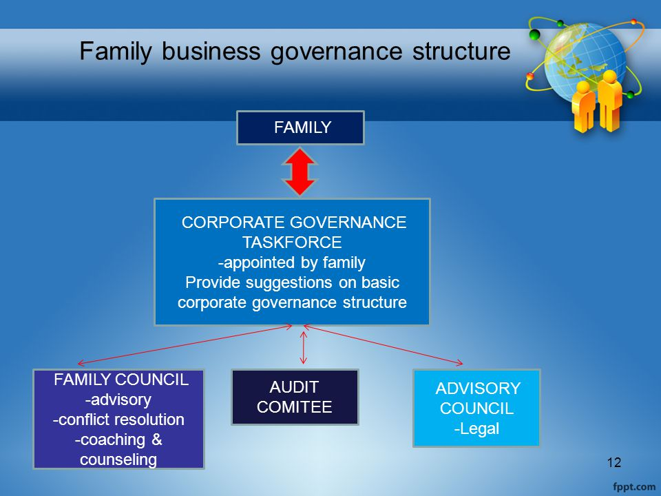 Family business governance structure 12 FAMILY CORPORATE GOVERNANCE TASKFORCE -appointed by family Provide suggestions on basic corporate governance structure ADVISORY COUNCIL -Legal AUDIT COMITEE FAMILY COUNCIL -advisory -conflict resolution -coaching & counseling