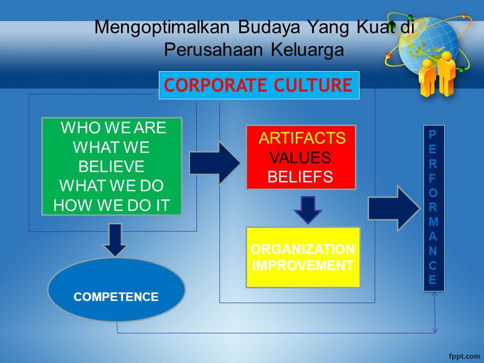 Mengoptimalkan Budaya Yang Kuat di Perusahaan Keluarga COMPETENCE CORPORATE CULTURE WHO WE ARE WHAT WE BELIEVE WHAT WE DO HOW WE DO IT ORGANIZATION IMPROVEMENT ARTIFACTS VALUES BELIEFS PERFORMANCEPERFORMANCE PERFORMANCEPERFORMANCE