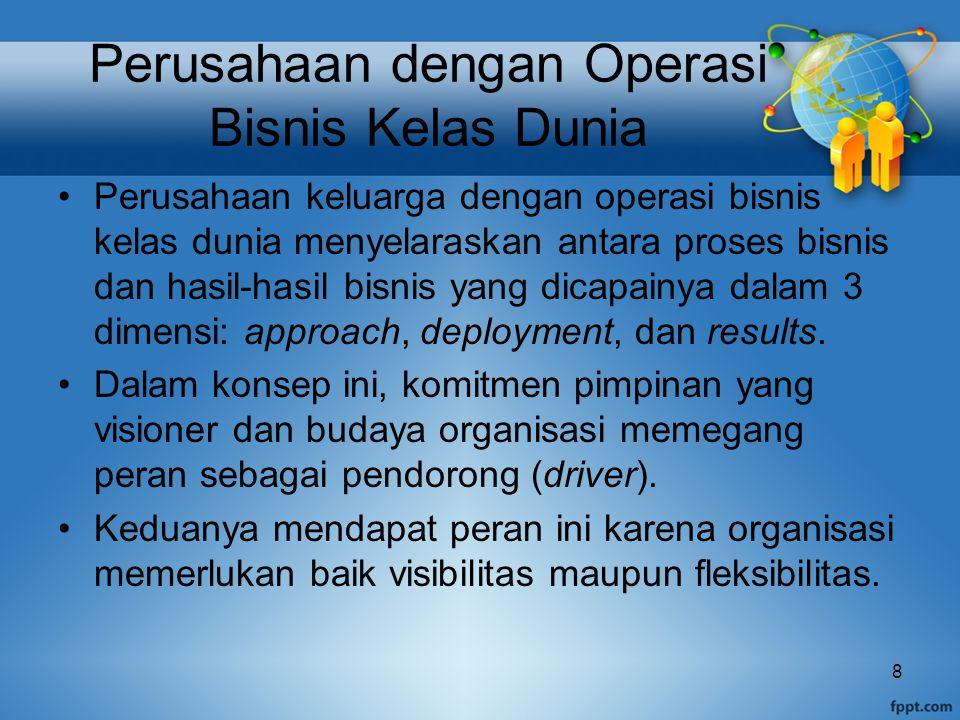 Perusahaan dengan Operasi Bisnis Kelas Dunia Perusahaan keluarga dengan operasi bisnis kelas dunia menyelaraskan antara proses bisnis dan hasil-hasil bisnis yang dicapainya dalam 3 dimensi: approach, deployment, dan results.