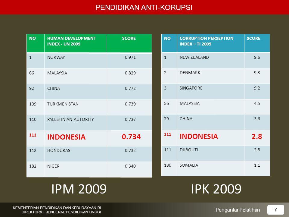 NOHUMAN DEVELOPMENT INDEX - UN 2009 SCORE 1NORWAY0.971 66MALAYSIA0.829 92CHINA0.772 109TURKMENISTAN0.739 110PALESTINIAN AUTORITY0.737 111 INDONESIA 0.