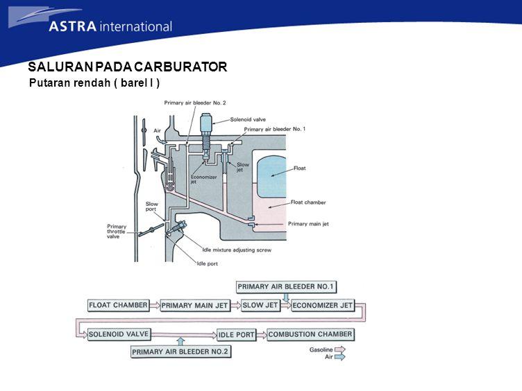 SALURAN PADA CARBURATOR Putaran rendah ( barel I )