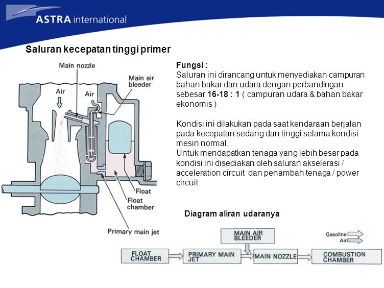 Saluran kecepatan tinggi primer Fungsi : Saluran ini dirancang untuk menyediakan campuran bahan bakar dan udara dengan perbandingan sebesar 16-18 : 1