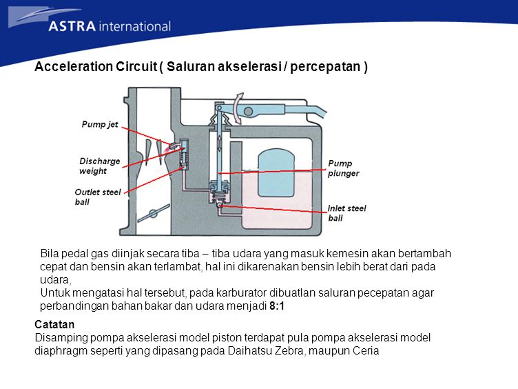 Acceleration Circuit ( Saluran akselerasi / percepatan ) Bila pedal gas diinjak secara tiba – tiba udara yang masuk kemesin akan bertambah cepat dan b